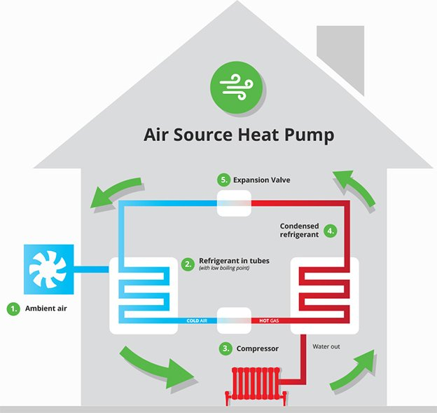 Air Source Heat Pumps GreenLight